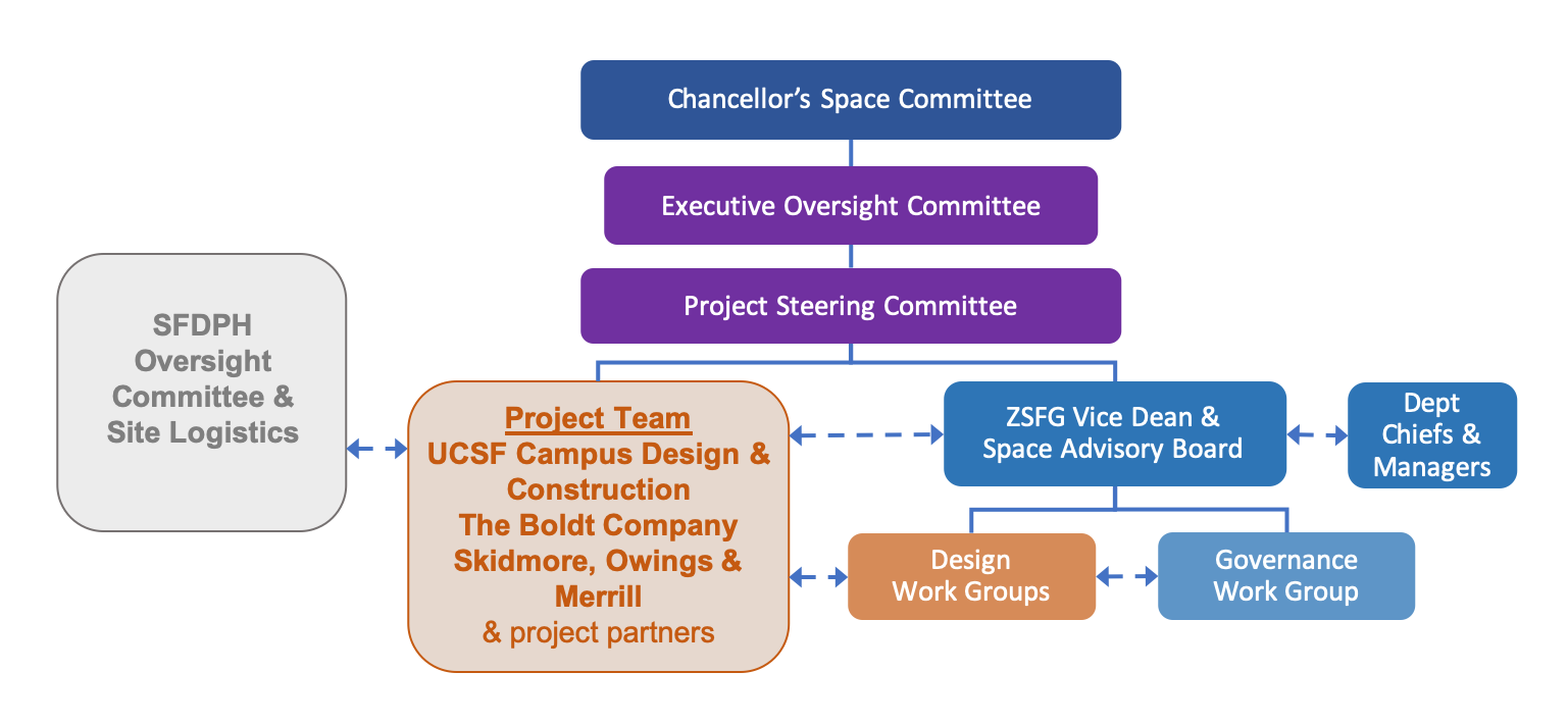 project committee structure